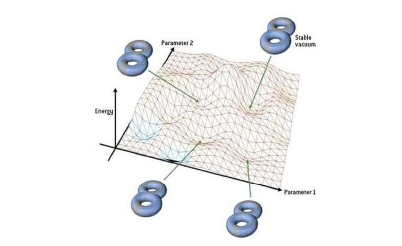 """Graphical depiction of the string theory """"Landscape"""""""