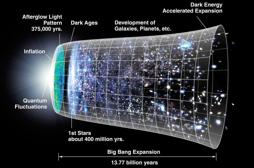 The history of the universe, as presently understood. Image Credit: NASA.