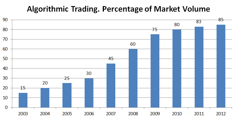 The fraction of trades performed by algorithms as a percentage of the total.