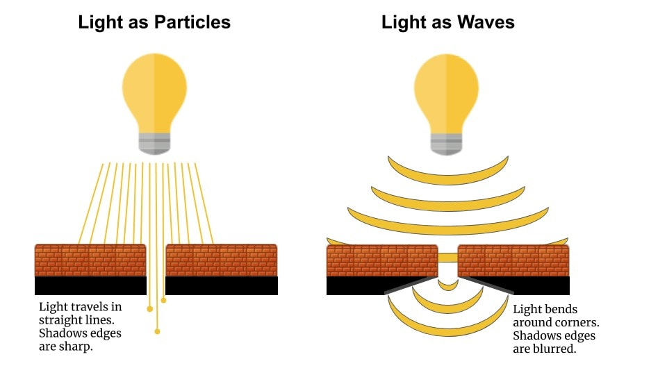 If light is a wave, it should bend around corners, just as sound waves do. It does. If light is a particle, it should be emitted and absorbed in bundles of energy. It is.