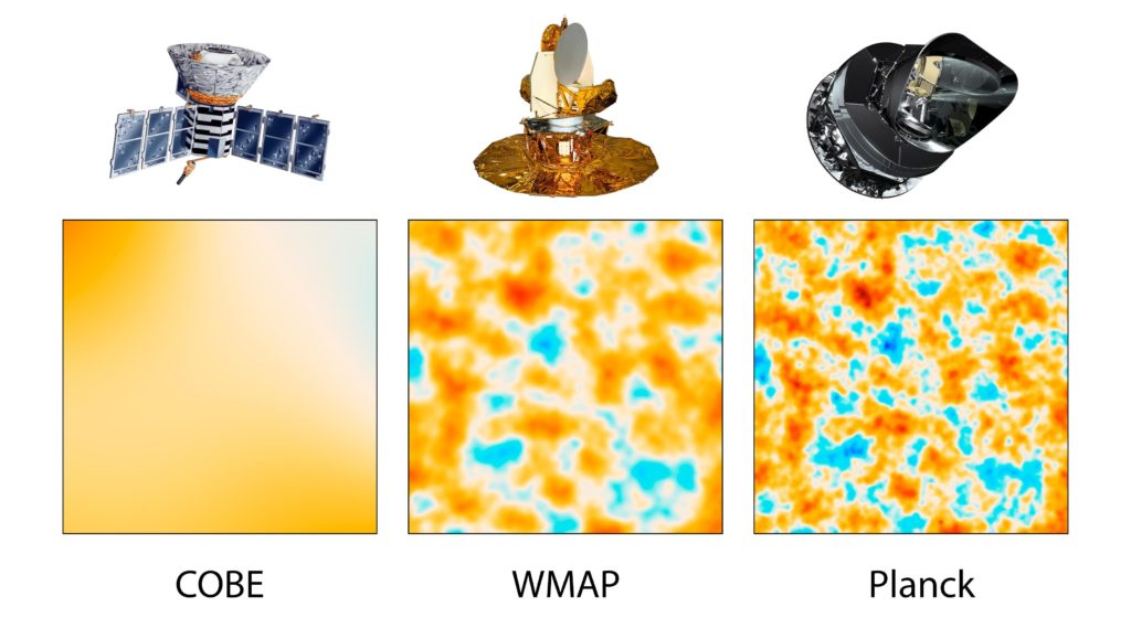 The Lambda-CDM model has recently been confirmed by satellite observations, including observations made by the COBE, WMAP, and Planck, satellites. Image Credit: Wikipedia