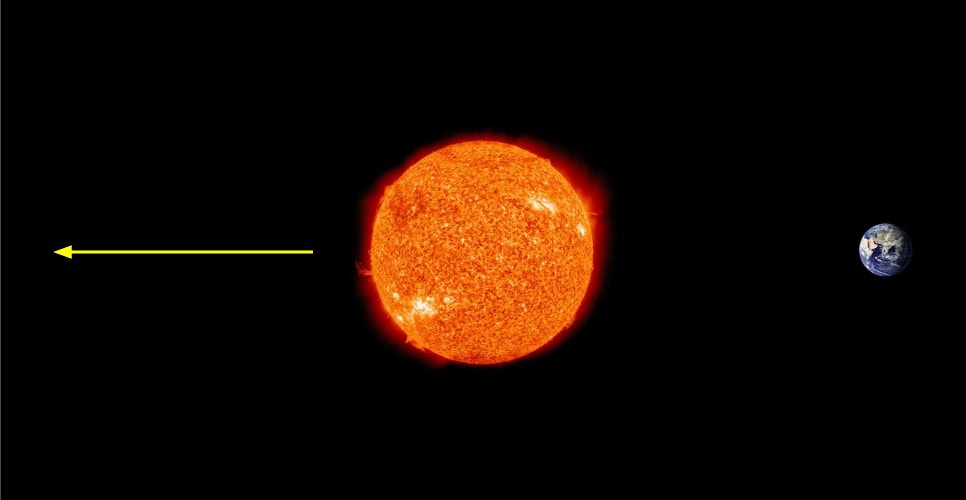 Light leaving the far side of the sun can never be proven to exist by anyone on Earth.