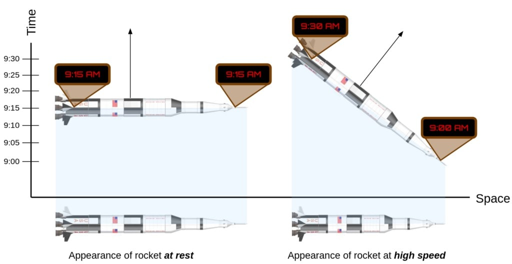 Two clocks, one at the front and the other in the rear of a rocket agree on time when the rocket is at rest. When moving, however, the clock in the rear will run ahead of the clock at the front. If either clock is brought to the location of the other in the direction of motion, the clocks will agree, but when separated along the direction of motion they disagree. This suggests that different parts of the rocket really are at different points in time.