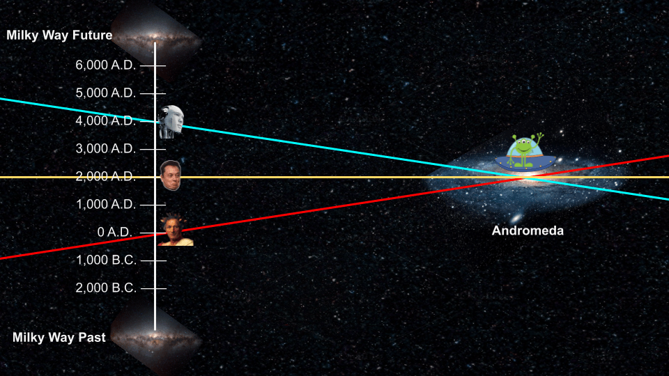 If Gork travels towards the Milky Way his present (the blue line) contains Earth as it will be 2,000 years in the future. If Gork's ship is stopped, his present (the yellow line), contains Earth as it is today. If Gork's ship travels away from Earth, his present (the red line) contains Earth as it was 2,000 years ago.