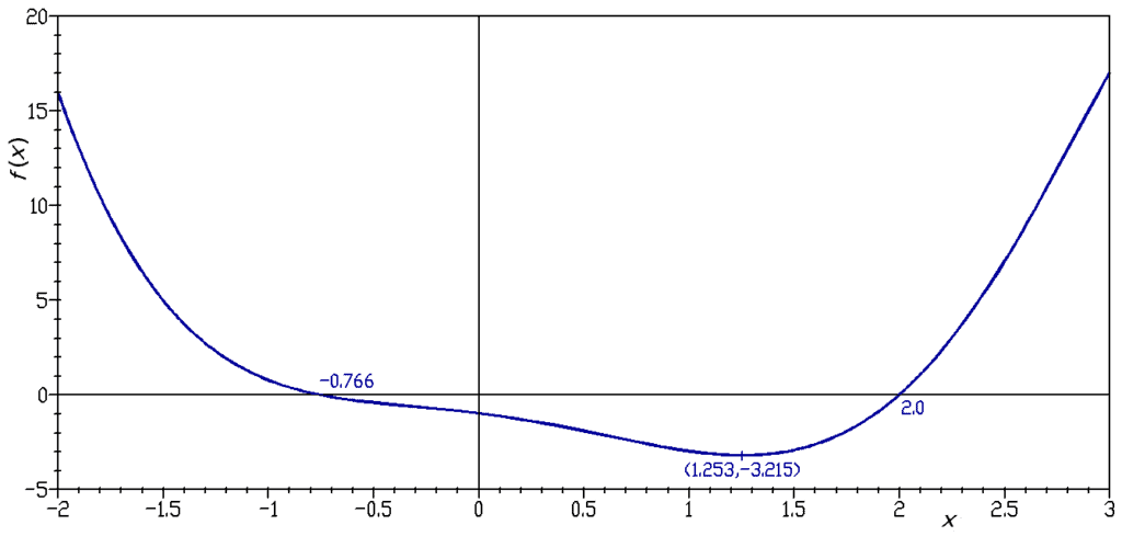 Events in spacetime are interrelated by causality, like adjacent points on the graph of a function. Image Credit: Wikimedia