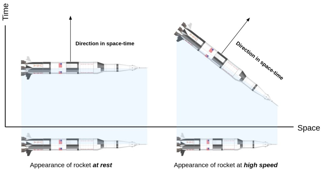 A rocket at rest, like the horizontal pencil, uses its entire length to reach through space and none of its length to reach through time. An accelerated rocket, on the other hand, has a different direction through spacetime. It is rotated and only uses some of its proper length to reach across space.