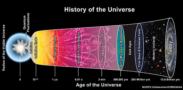 Shortly after the big bang, there was no carbon, oxygen, nitrogen, nor any of the other elements necessary for life. There was only hydrogen and helium. Image Credit: BICEP2
