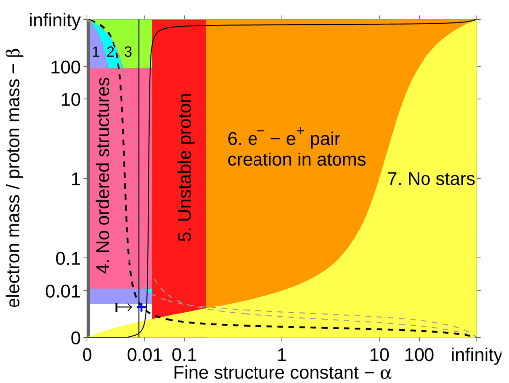 """Constraints preventing life appear in the shaded regions. Life is possible in the unshaded area. If a grand-unified theory is true, <span class=""""katex-eq"""" data-katex-display=""""false"""">\alpha</span> must fall between the two vertical lines. The dashed line shows universes where stars are hot enough to emit light with enough energy to trigger chemical reactions (e.g. photosynthesis). Image Credit: Luke A. Barnes / Max Tegmark"""