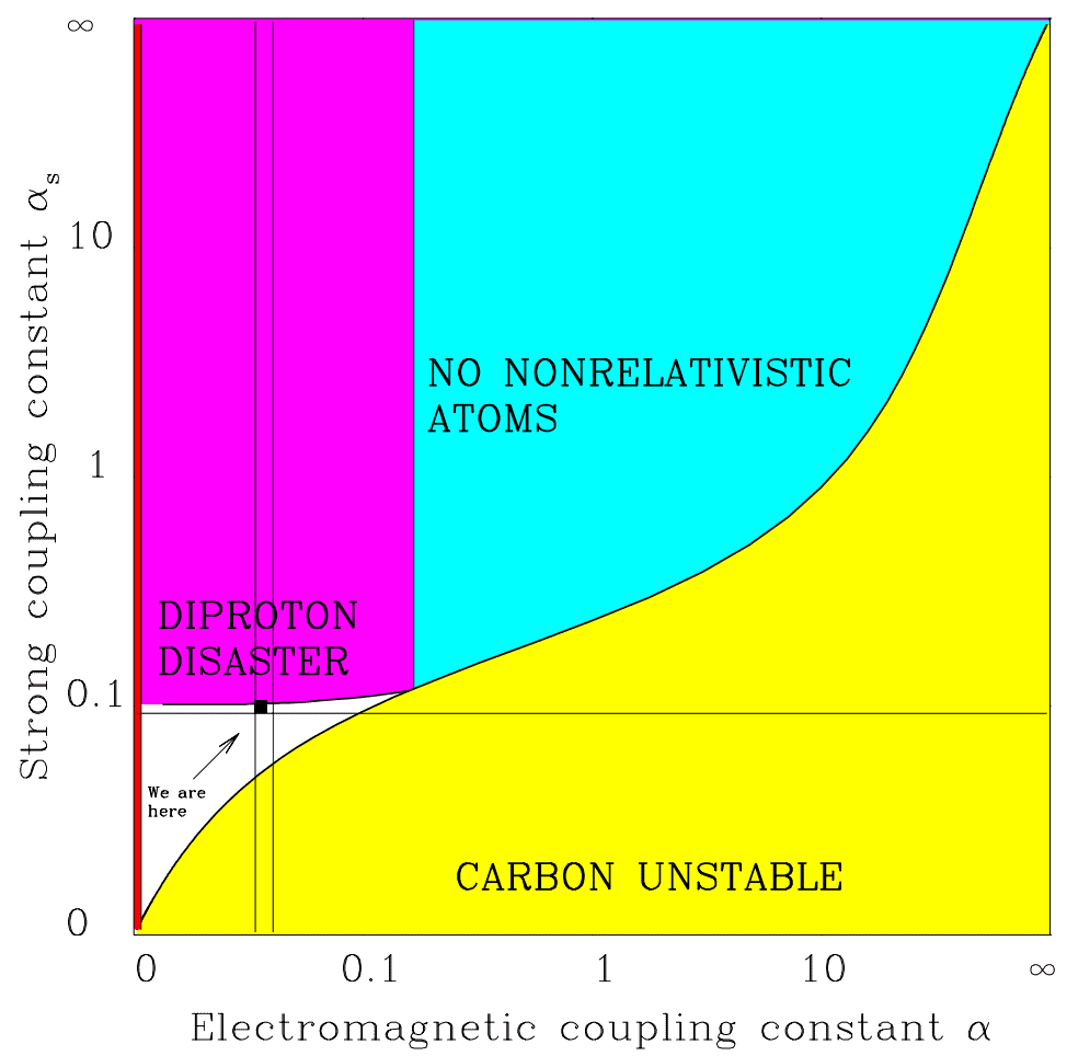 """Life is possible in the unshaded area. If a grand-unified theory is true, <span class=""""katex-eq"""" data-katex-display=""""false"""">\alpha</span> must fall between the two vertical lines. If <span class=""""katex-eq"""" data-katex-display=""""false"""">\alpha_{s}</span> were slightly stronger, we run into the diproton disaster: nuclei of two protons become stable and there would be no hydrogen. Moving to the right, repulsion between protons becomes too strong. As a result, carbon and all heavier elements become unstable. Moving below the horizontal line prevents deuterium from forming, which has a key role in stellar fusion. Stars like our sun would not shine. Image Credit: Max Tegmark"""