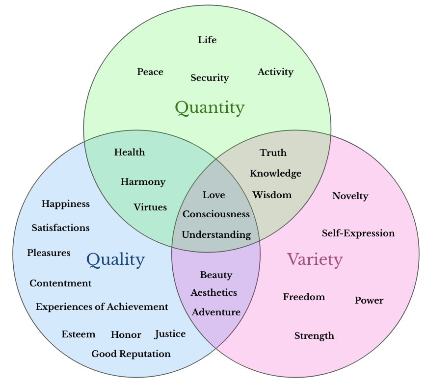 All these values enhance at least one of the three dimensions of conscious experience.