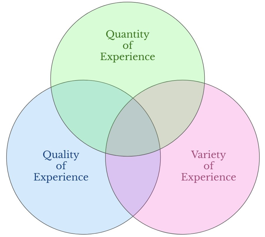 Three dimensions of experience by which consciousness can improve.
