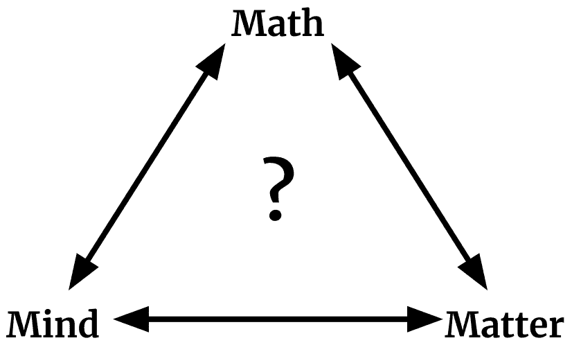 What exists most fundamentally? Math, Matter, or Mind?
